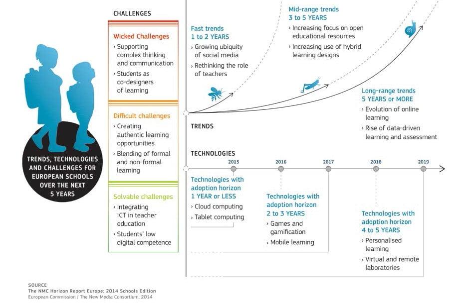 Skolans digitalisering – trender och omvandling: Introduktion